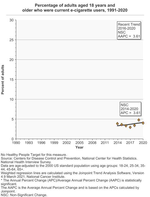 Adult Tobacco Use | Cancer Trends Progress Report