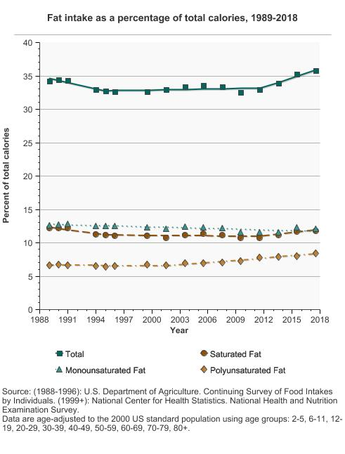 overview graph detailed trend graphs most recent estimates 2013 to 2014 percent of total calories