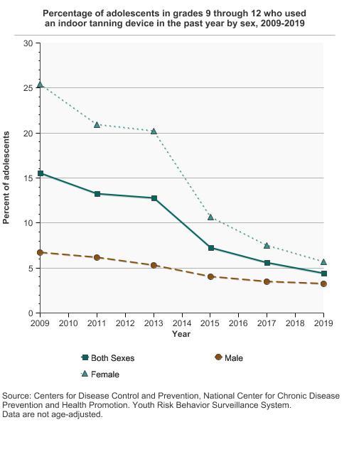 Indoor Tanning Cancer Trends Progress Report