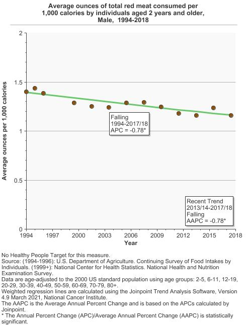 Red Meat And Processed Meat Consumption Cancer Trends Progress Report