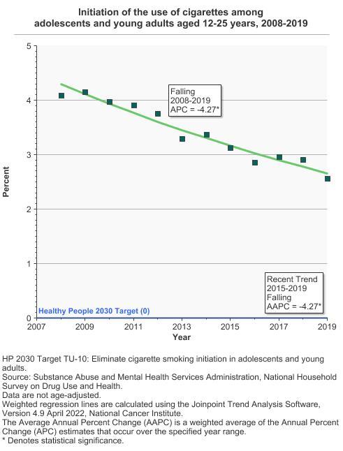 Cancer Trends Progress Report