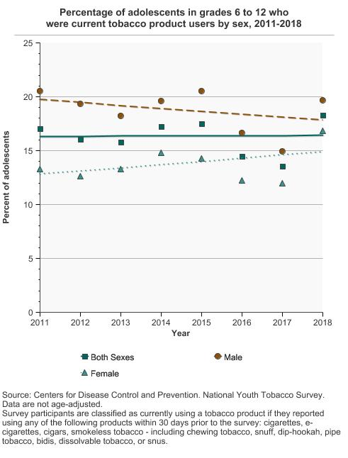 Youth Tobacco Use   Cancer Trends Progress Report