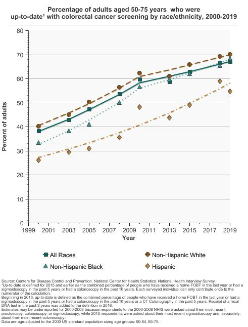 Colorectal Cancer Screening Cancer Trends Progress Report