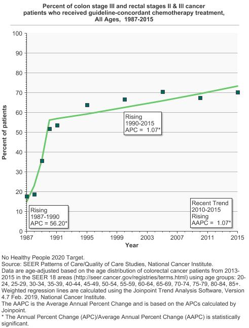 Colorectal Cancer Treatment Cancer Trends Progress Report