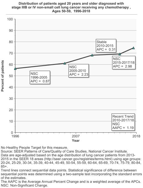 Lung Cancer Treatment | Cancer Trends Progress Report