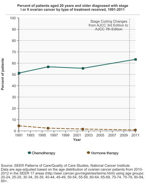 Ovarian Cancer Treatment Cancer Trends Progress Report