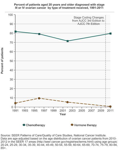 Ovarian Cancer Treatment Cancer Trends Progress Report